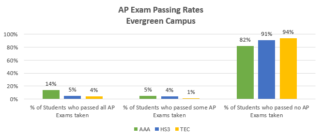 AP-passrates_evergreen-smallschools