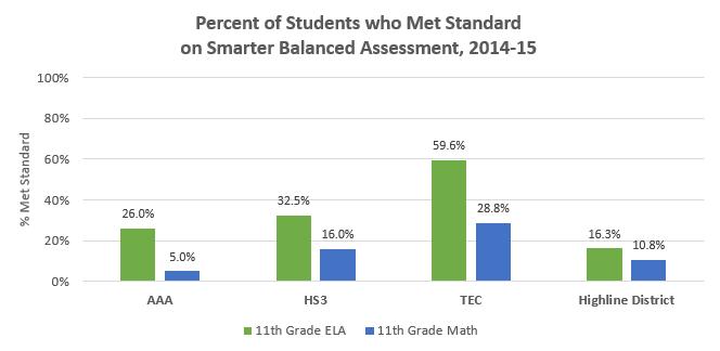 Assessment-SBA_Evergreen_2014-15