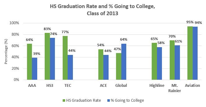 CollegeGoingRate_Percentage_2013