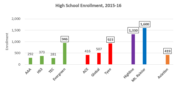 Enrollment_All-HS_2015-16