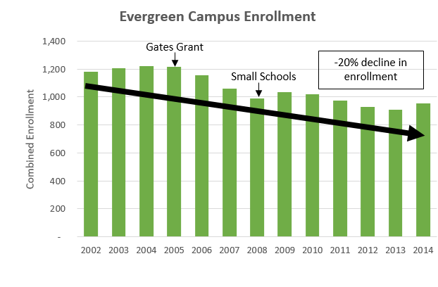 Enrollment_Evergreen-2002to2014v2