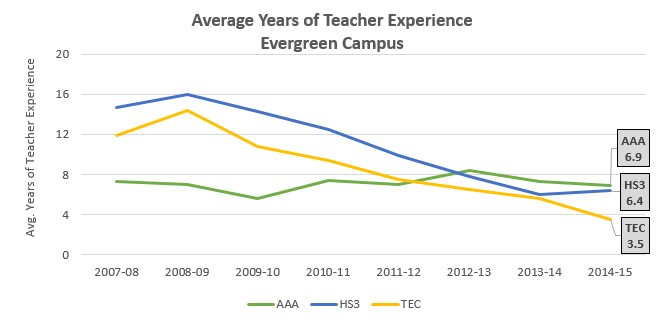 teacher-exp_evergreen_2014-15