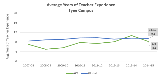 teacher-exp_tyee_2014-15