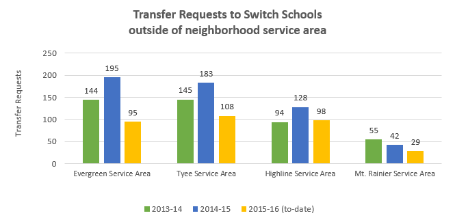 transfer-requests_by-service-area_v2